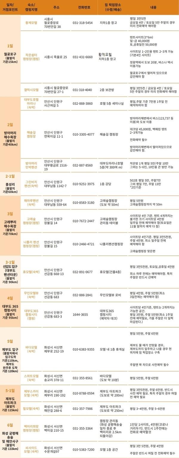 짐배송장소 및 일차별 숙박시설 등의 정보